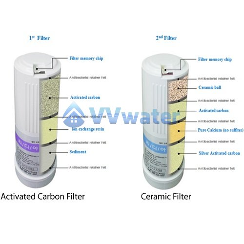 KYK Korea Water Filter Replacement cartridge Set